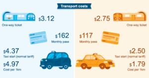 هزینه زندگی در لندن