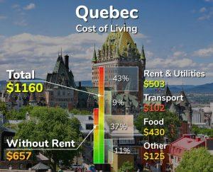 هزینه زندگی در شهر کبک